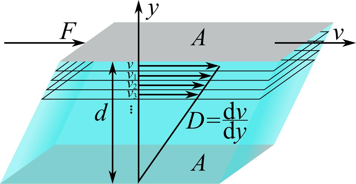 Viskosität Definition Viskosimeter