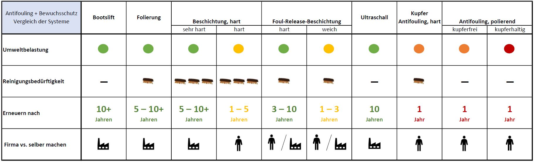 Antifouling Vergleich der Systeme