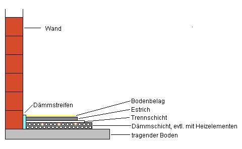 Estrich Fußboden Aufbau